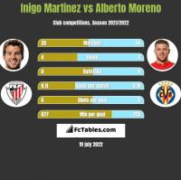 Inigo Martinez vs Alberto Moreno h2h player stats