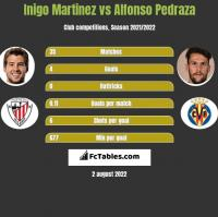Inigo Martinez vs Alfonso Pedraza h2h player stats