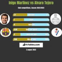 Inigo Martinez vs Alvaro Tejero h2h player stats