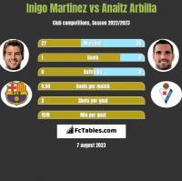 Inigo Martinez vs Anaitz Arbilla h2h player stats