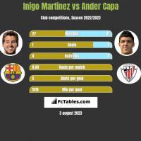 Inigo Martinez vs Ander Capa h2h player stats