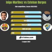 Inigo Martinez vs Esteban Burgos h2h player stats