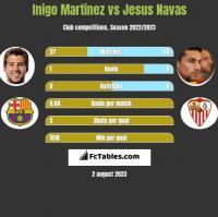 Inigo Martinez vs Jesus Navas h2h player stats
