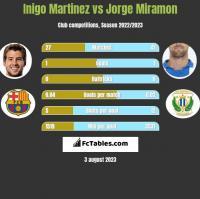 Inigo Martinez vs Jorge Miramon h2h player stats