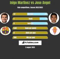 Inigo Martinez vs Jose Angel h2h player stats