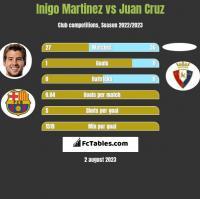 Inigo Martinez vs Juan Cruz h2h player stats