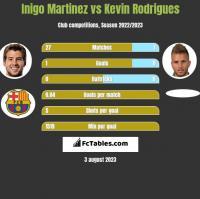 Inigo Martinez vs Kevin Rodrigues h2h player stats