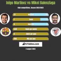 Inigo Martinez vs Mikel Balenziaga h2h player stats