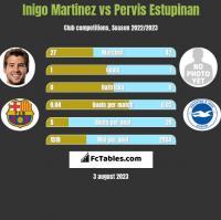 Inigo Martinez vs Pervis Estupinan h2h player stats