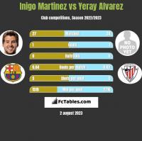 Inigo Martinez vs Yeray Alvarez h2h player stats