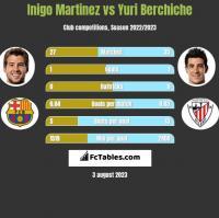 Inigo Martinez vs Yuri Berchiche h2h player stats
