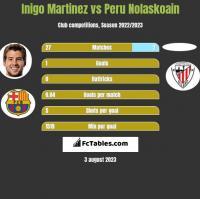 Inigo Martinez vs Peru Nolaskoain h2h player stats