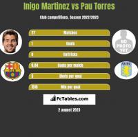 Inigo Martinez vs Pau Torres h2h player stats