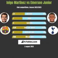 Inigo Martinez vs Emerson Junior h2h player stats