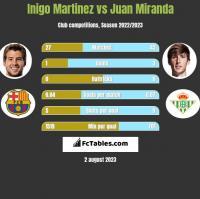 Inigo Martinez vs Juan Miranda h2h player stats