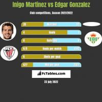Inigo Martinez vs Edgar Gonzalez h2h player stats