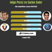 Inigo Perez vs Carlos Soler h2h player stats