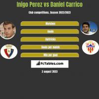 Inigo Perez vs Daniel Carrico h2h player stats