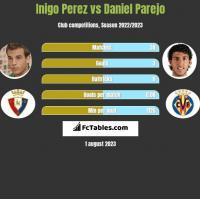 Inigo Perez vs Daniel Parejo h2h player stats