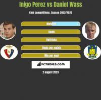 Inigo Perez vs Daniel Wass h2h player stats