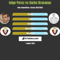 Inigo Perez vs Darko Brasanac h2h player stats