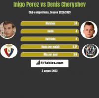 Inigo Perez vs Denis Cheryshev h2h player stats