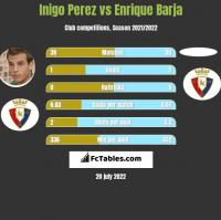Inigo Perez vs Enrique Barja h2h player stats