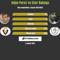 Inigo Perez vs Ever Banega h2h player stats