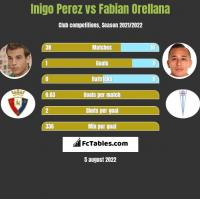 Inigo Perez vs Fabian Orellana h2h player stats