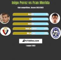 Inigo Perez vs Fran Merida h2h player stats