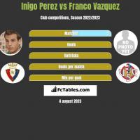 Inigo Perez vs Franco Vazquez h2h player stats
