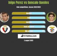 Inigo Perez vs Goncalo Guedes h2h player stats