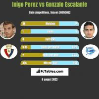 Inigo Perez vs Gonzalo Escalante h2h player stats