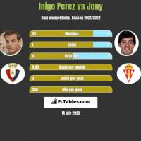 Inigo Perez vs Jony h2h player stats