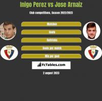 Inigo Perez vs Jose Arnaiz h2h player stats
