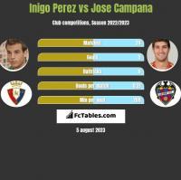 Inigo Perez vs Jose Campana h2h player stats