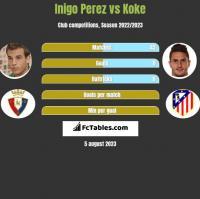 Inigo Perez vs Koke h2h player stats