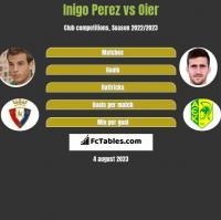 Inigo Perez vs Oier h2h player stats