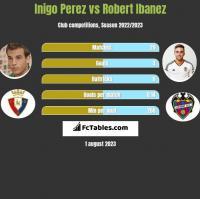 Inigo Perez vs Robert Ibanez h2h player stats