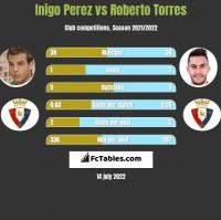 Inigo Perez vs Roberto Torres h2h player stats