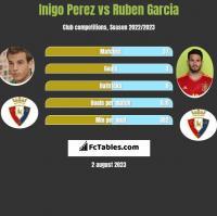 Inigo Perez vs Ruben Garcia h2h player stats