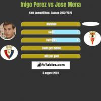 Inigo Perez vs Jose Mena h2h player stats