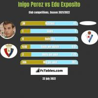 Inigo Perez vs Edu Exposito h2h player stats