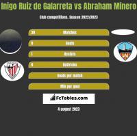 Inigo Ruiz de Galarreta vs Abraham Minero h2h player stats