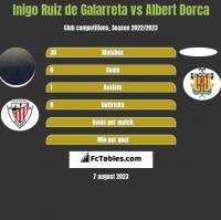 Inigo Ruiz de Galarreta vs Albert Dorca h2h player stats