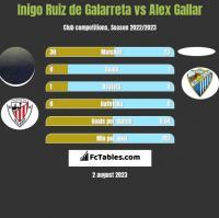 Inigo Ruiz de Galarreta vs Alex Gallar h2h player stats