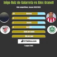 Inigo Ruiz de Galarreta vs Alex Granell h2h player stats
