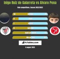 Inigo Ruiz de Galarreta vs Alvaro Pena h2h player stats