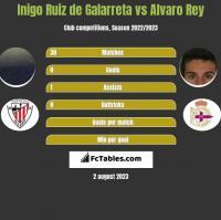 Inigo Ruiz de Galarreta vs Alvaro Rey h2h player stats