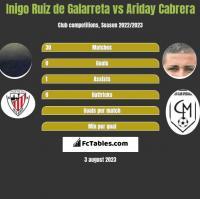 Inigo Ruiz de Galarreta vs Ariday Cabrera h2h player stats